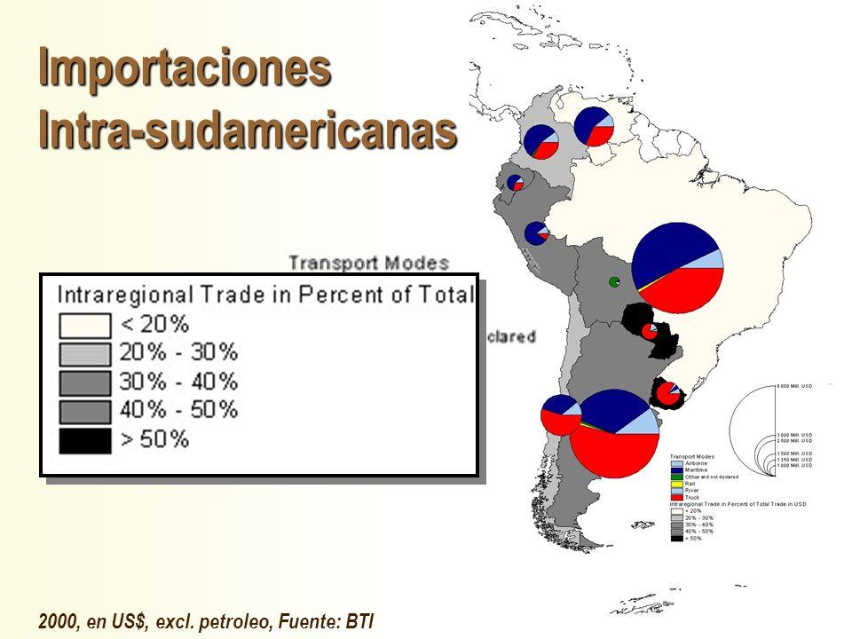 Importaciones Intra-sudamericanas