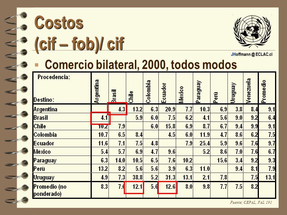 Costos (cif – fob)/ cif Comercio bilateral, 2000, todos modos