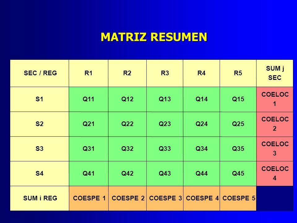 MATRIZ RESUMEN SEC / REG R1 R2 R3 R4 R5 SUM j SEC S1 Q11 Q12 Q13 Q14
