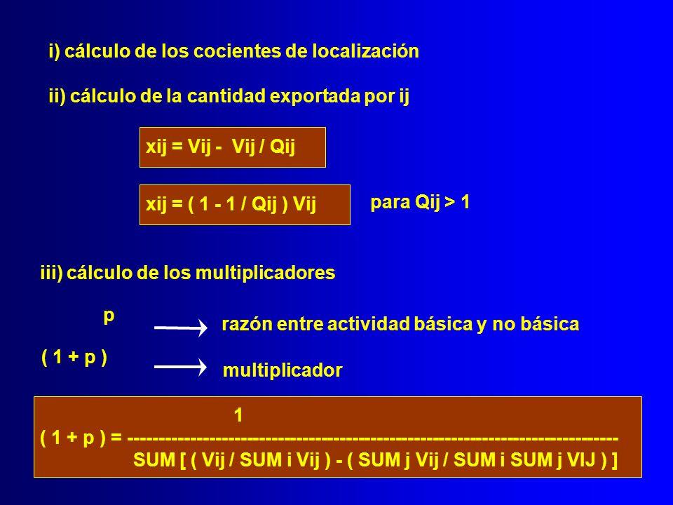 i) cálculo de los cocientes de localización