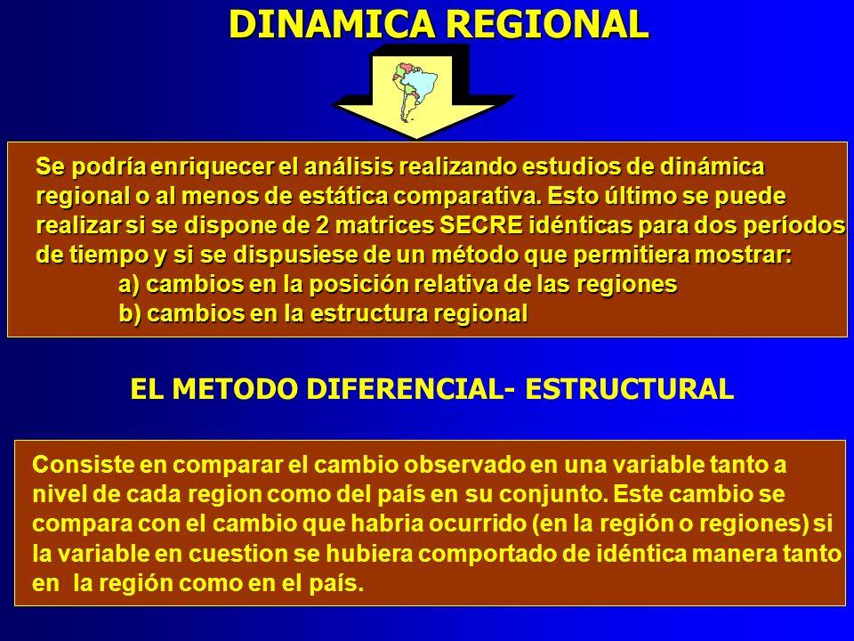 DINAMICA REGIONAL EL METODO DIFERENCIAL- ESTRUCTURAL