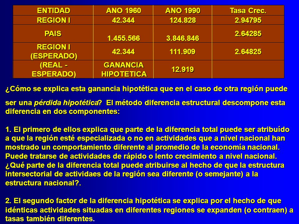 ENTIDAD ANO 1960. ANO 1990. Tasa Crec. REGION I. 42.344. 124.828. 2.94795. PAIS. 1.455.566.