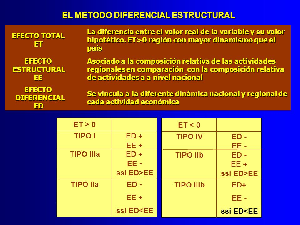 EL METODO DIFERENCIAL ESTRUCTURAL