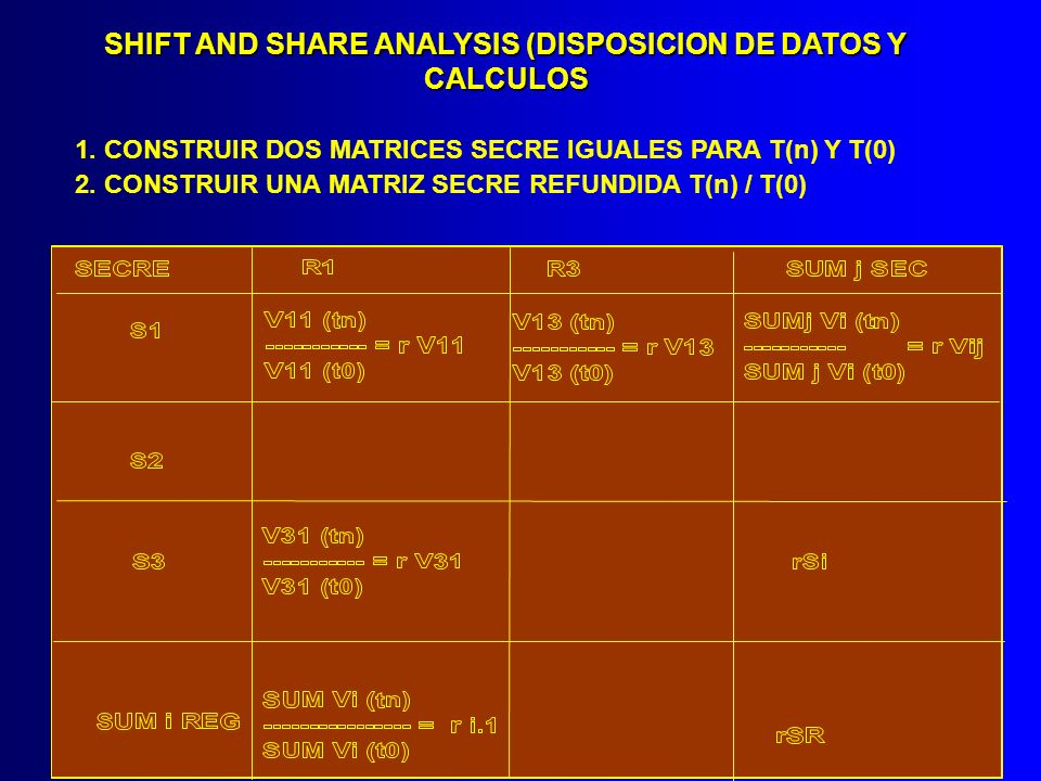 SHIFT AND SHARE ANALYSIS (DISPOSICION DE DATOS Y