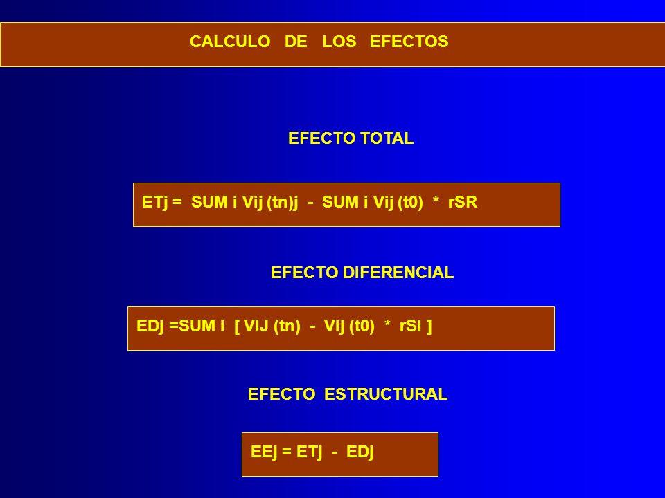 CALCULO DE LOS EFECTOS EFECTO TOTAL. ETj = SUM i Vij (tn)j - SUM i Vij (t0) * rSR. EFECTO DIFERENCIAL.