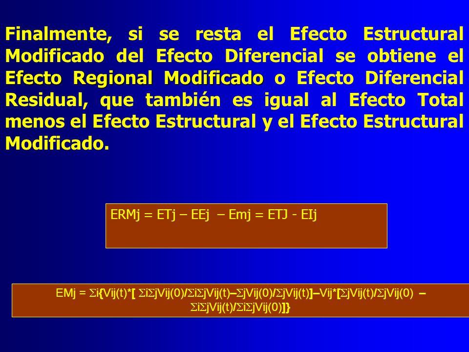 Finalmente, si se resta el Efecto Estructural Modificado del Efecto Diferencial se obtiene el Efecto Regional Modificado o Efecto Diferencial Residual, que también es igual al Efecto Total menos el Efecto Estructural y el Efecto Estructural Modificado.