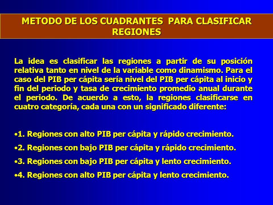 METODO DE LOS CUADRANTES PARA CLASIFICAR