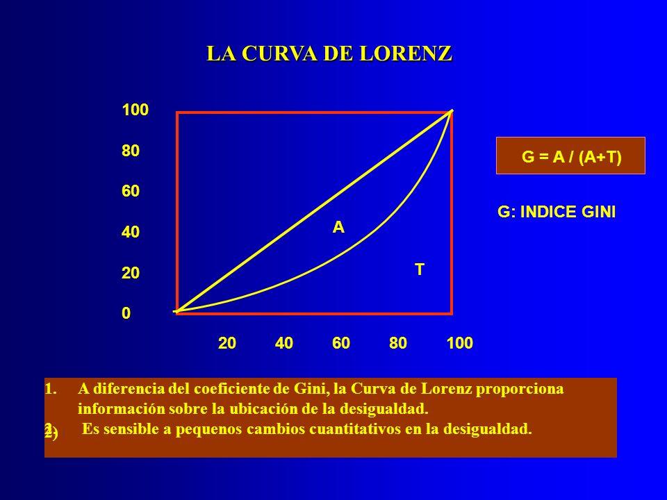 LA CURVA DE LORENZ 100 80 G = A / (A+T) 60 G: INDICE GINI A 40 20 T 20