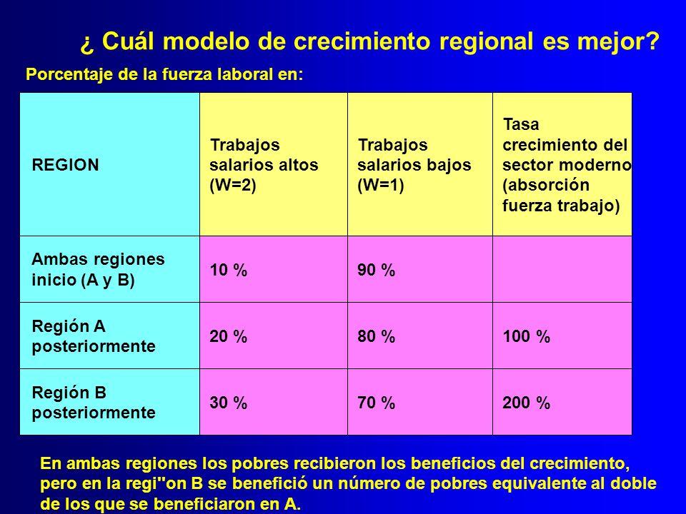 ¿ Cuál modelo de crecimiento regional es mejor