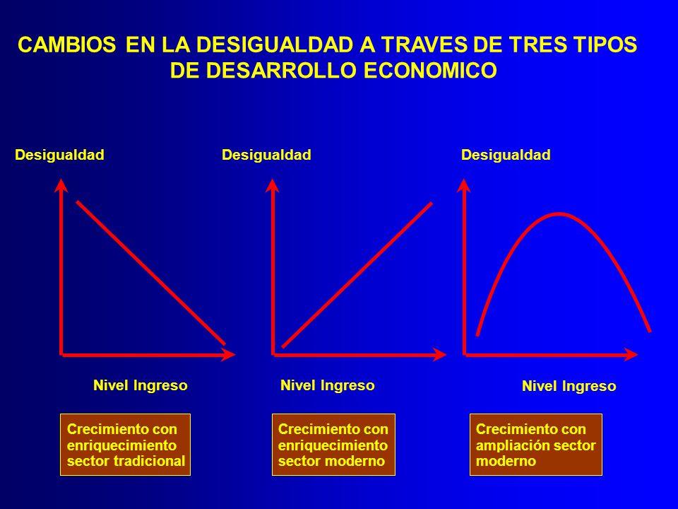 CAMBIOS EN LA DESIGUALDAD A TRAVES DE TRES TIPOS