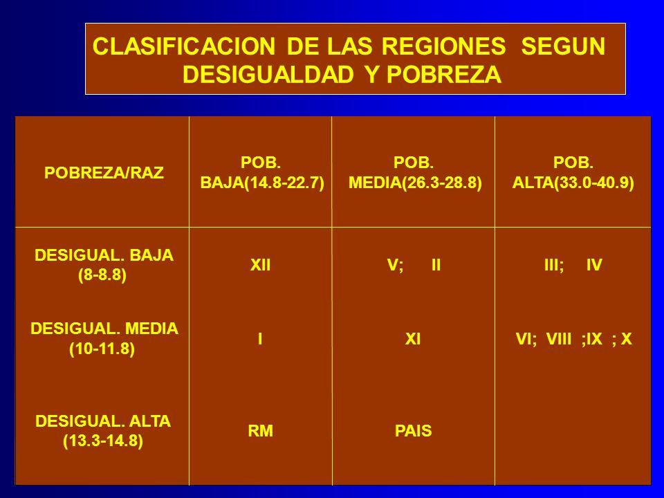 CLASIFICACION DE LAS REGIONES SEGUN DESIGUALDAD Y POBREZA