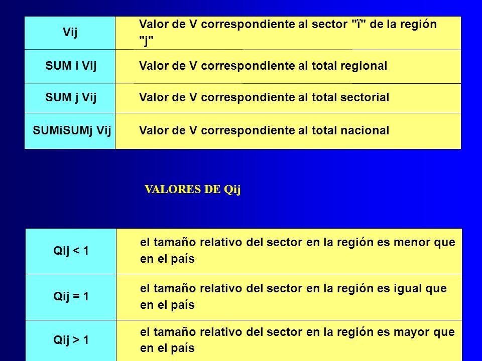 Vij Valor de V correspondiente al sector ï de la región. j SUM i Vij. Valor de V correspondiente al total regional.