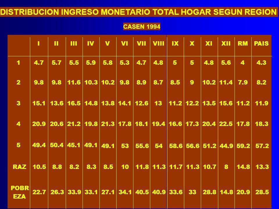 DISTRIBUCION INGRESO MONETARIO TOTAL HOGAR SEGUN REGION