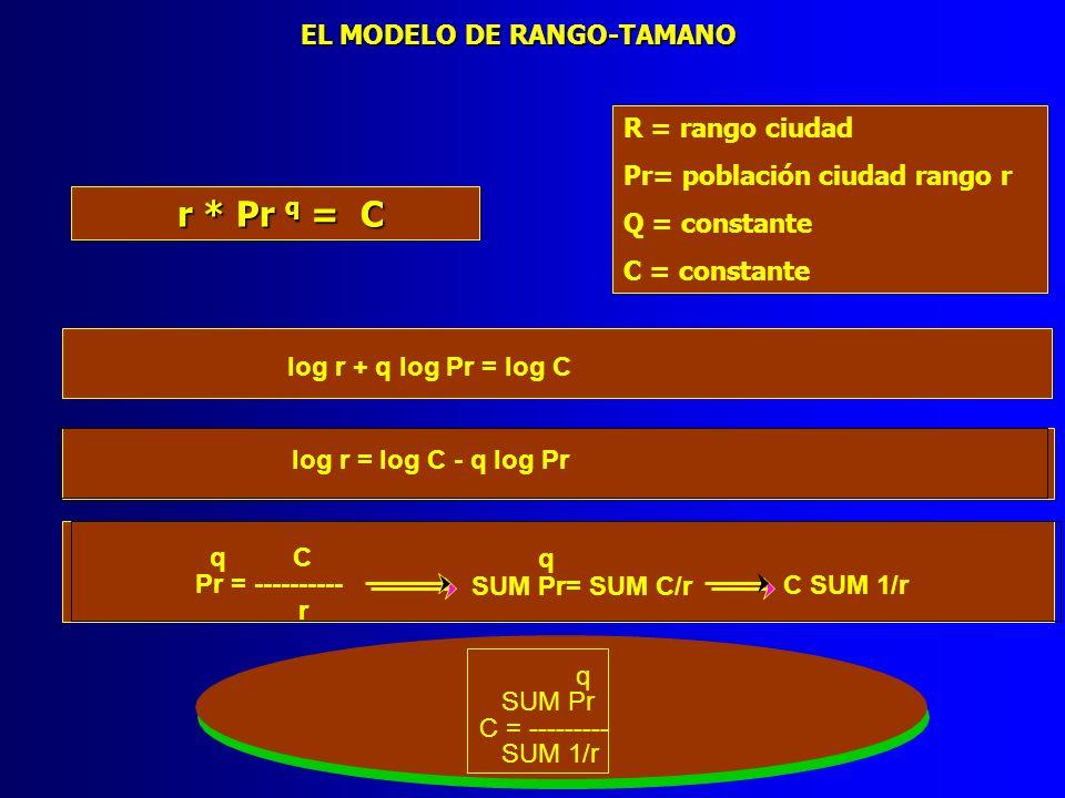 r * Pr q = C EL MODELO DE RANGO-TAMANO R = rango ciudad
