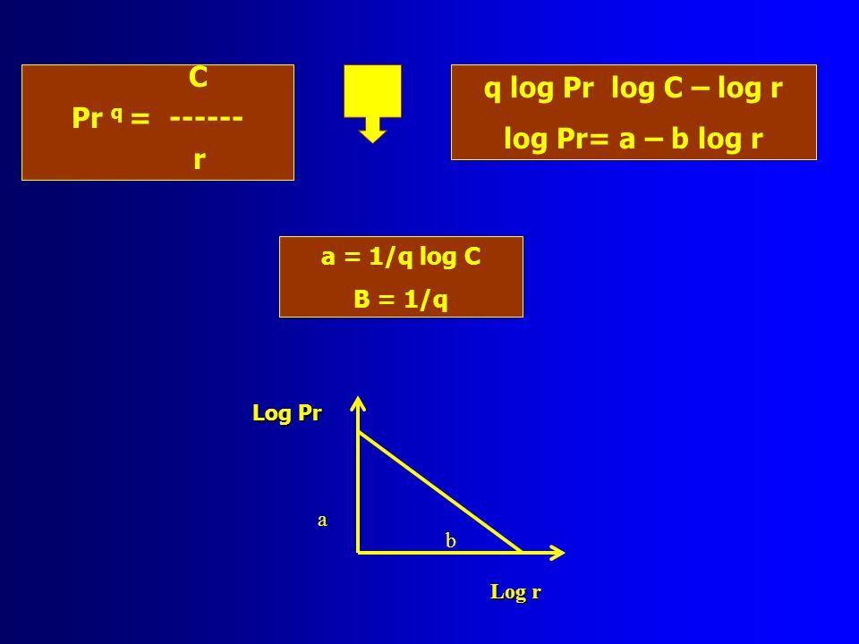 Pr q = ------ r q log Pr log C – log r log Pr= a – b log r