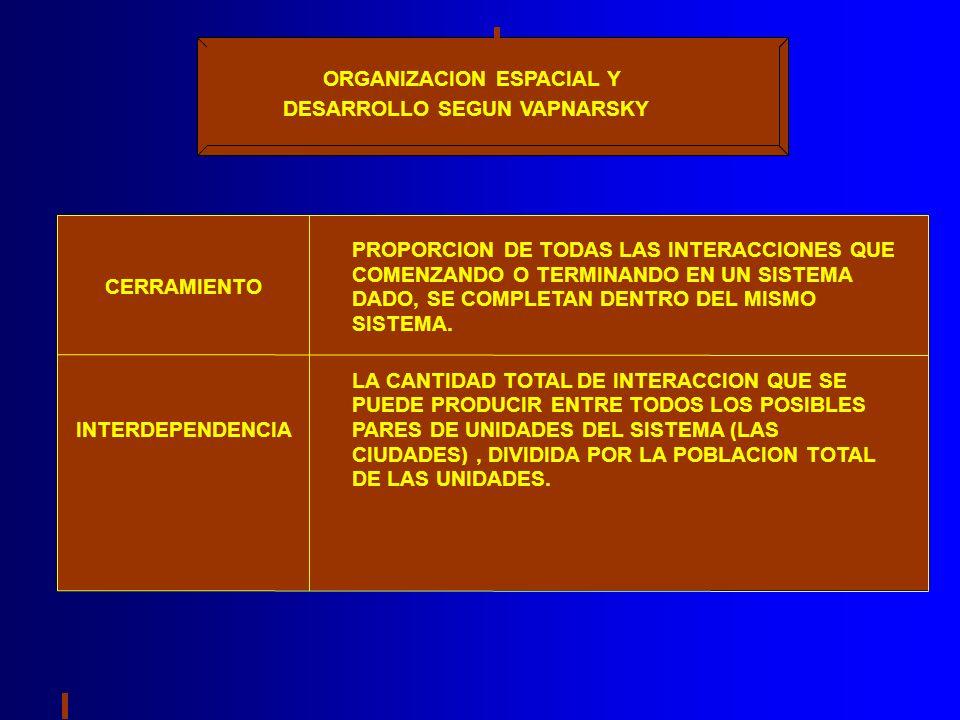 ORGANIZACION ESPACIAL Y