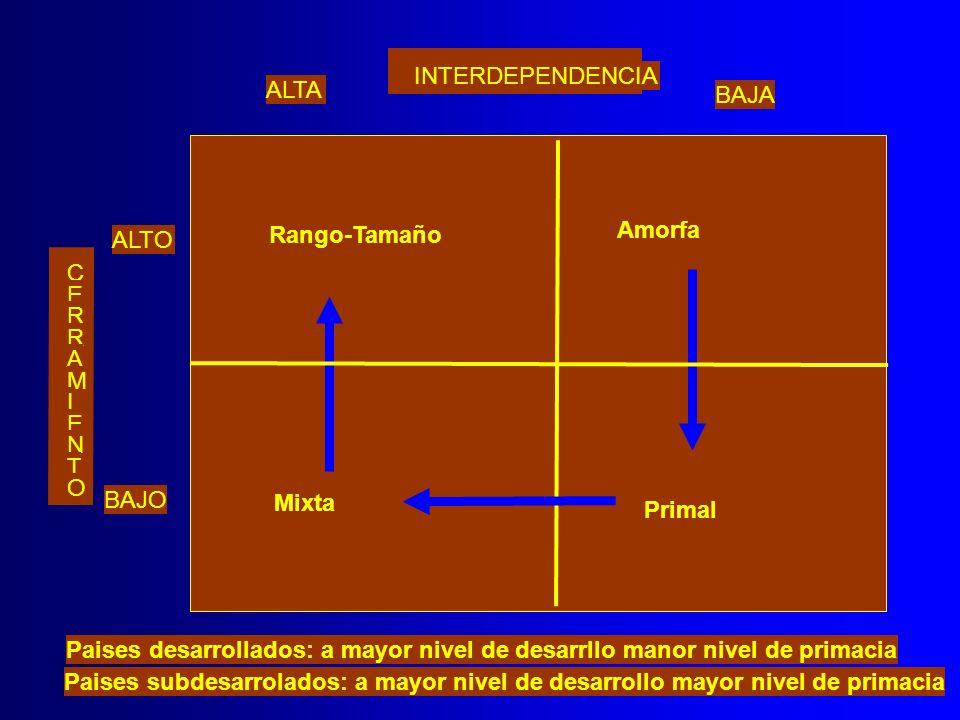 INTERDEPENDENCIA ALTA. BAJA. Rango-Tamaño. Amorfa. ALTO. C. E. R. R. A. M. I. E. N. T.