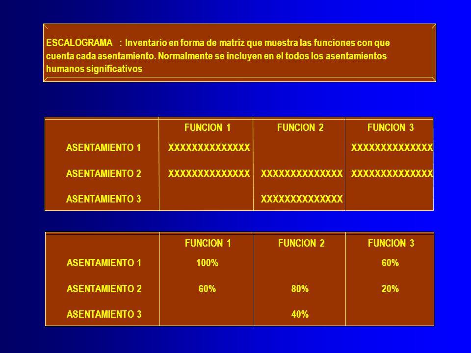 ESCALOGRAMA : Inventario en forma de matriz que muestra las funciones con que.