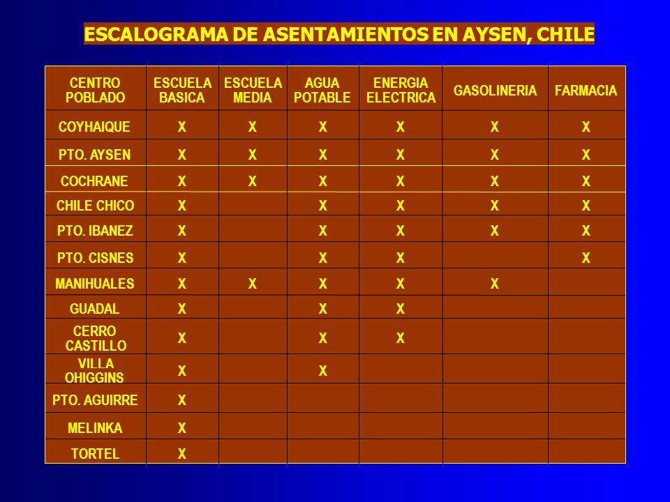 ESCALOGRAMA DE ASENTAMIENTOS EN AYSEN, CHILE