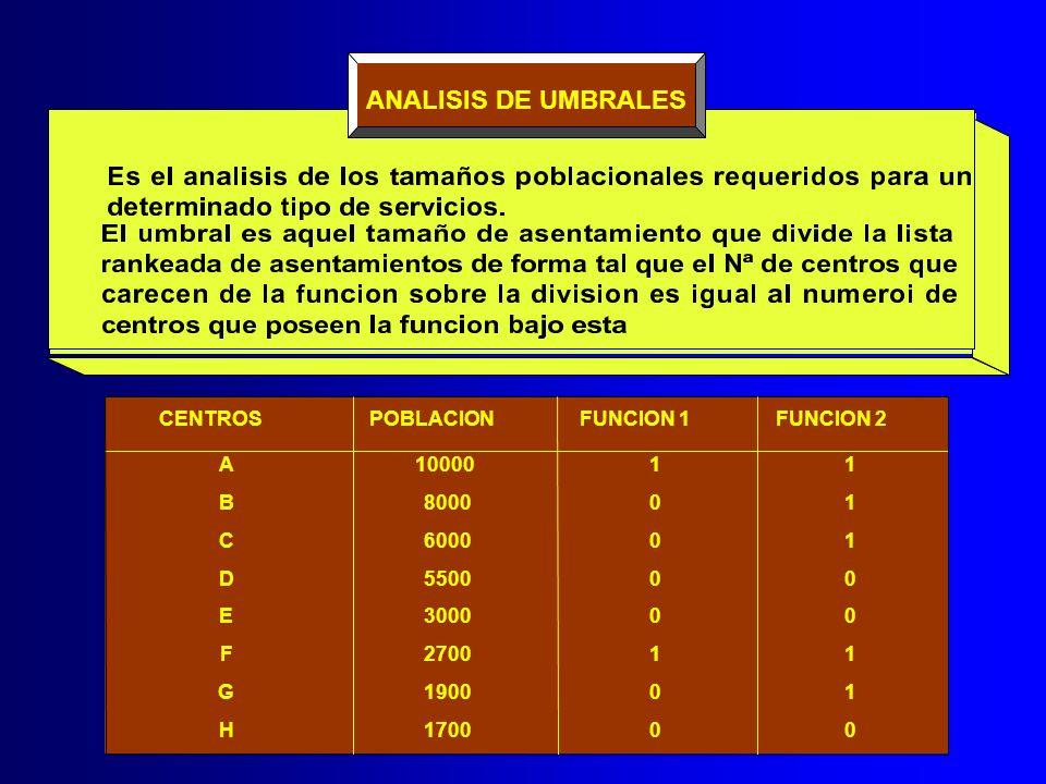 ANALISIS DE UMBRALES CENTROS POBLACION FUNCION 1 FUNCION 2 A 10000 1 1