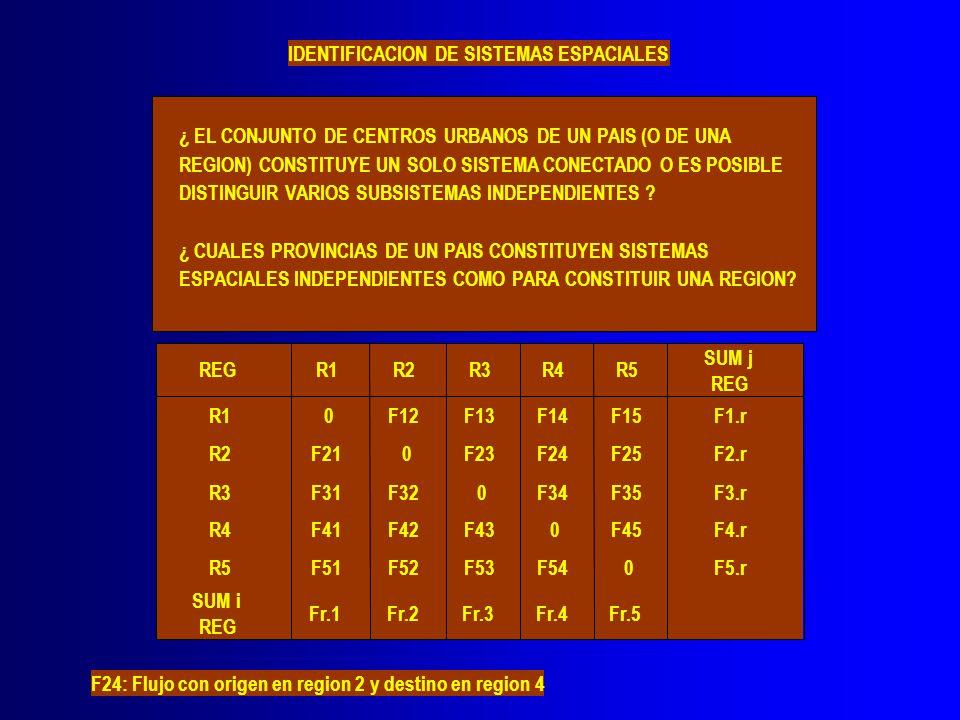 IDENTIFICACION DE SISTEMAS ESPACIALES