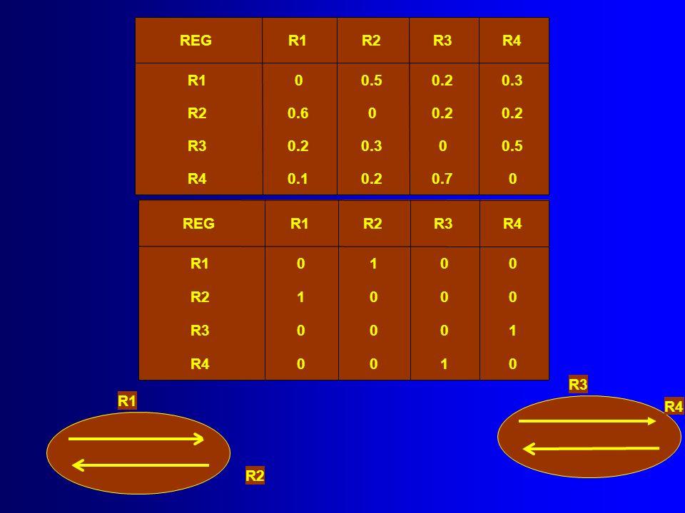 REG R1. R2. R3. R4. R1. 0.5. 0.2. 0.3. R2. 0.6. 0.2. 0.2. R3. 0.2. 0.3. 0.5. R4. 0.1.