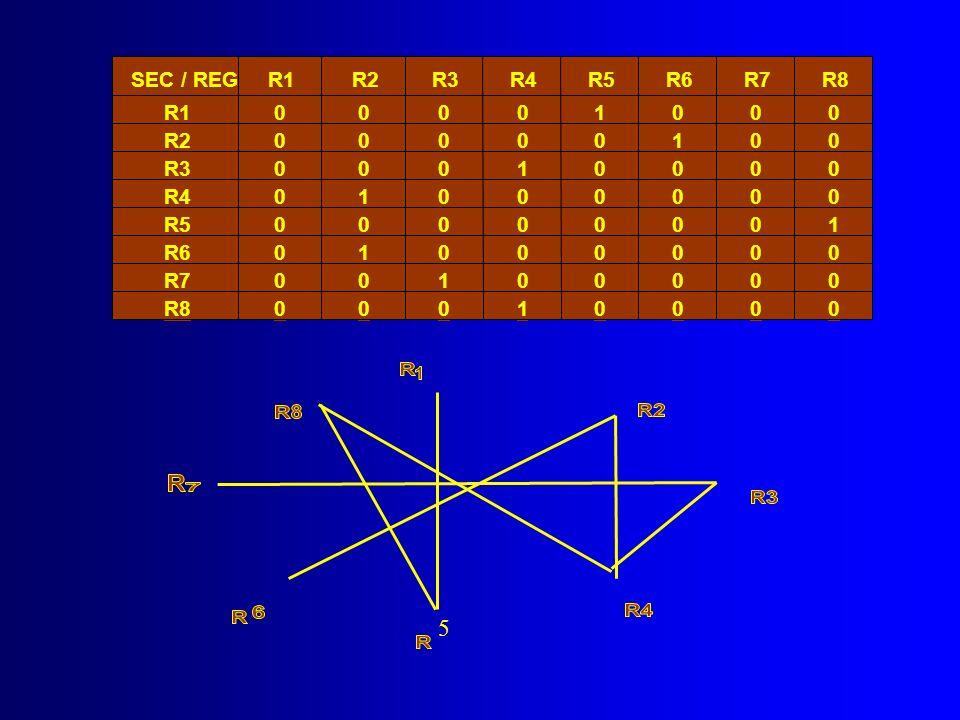 5 SEC / REG R1 R2 R3 R4 R5 R6 R7 R8 R1 1 R2 1 R3 1 R4 1 R5 1 R6 1 R7 1