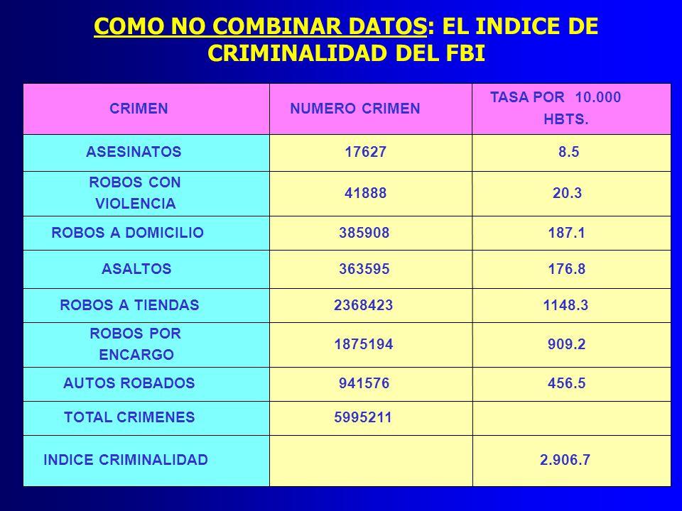 COMO NO COMBINAR DATOS: EL INDICE DE