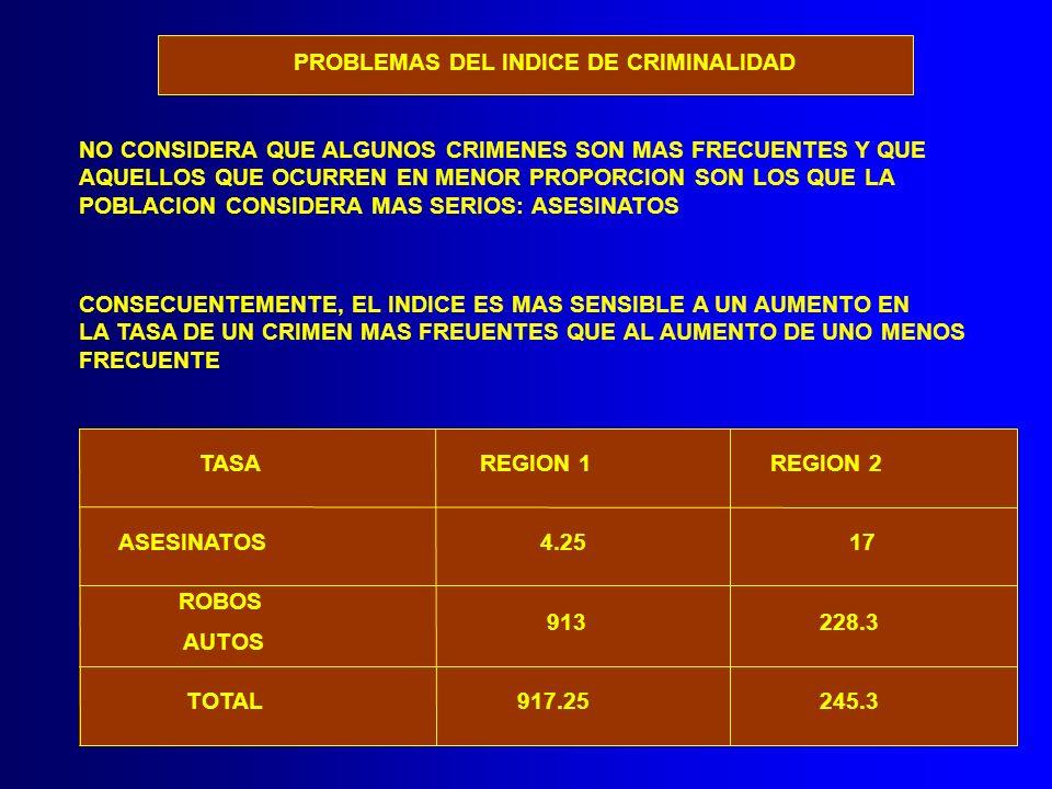 PROBLEMAS DEL INDICE DE CRIMINALIDAD