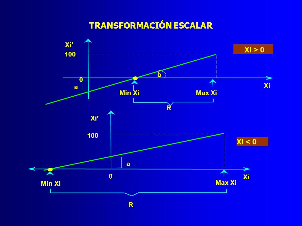 TRANSFORMACIÓN ESCALAR