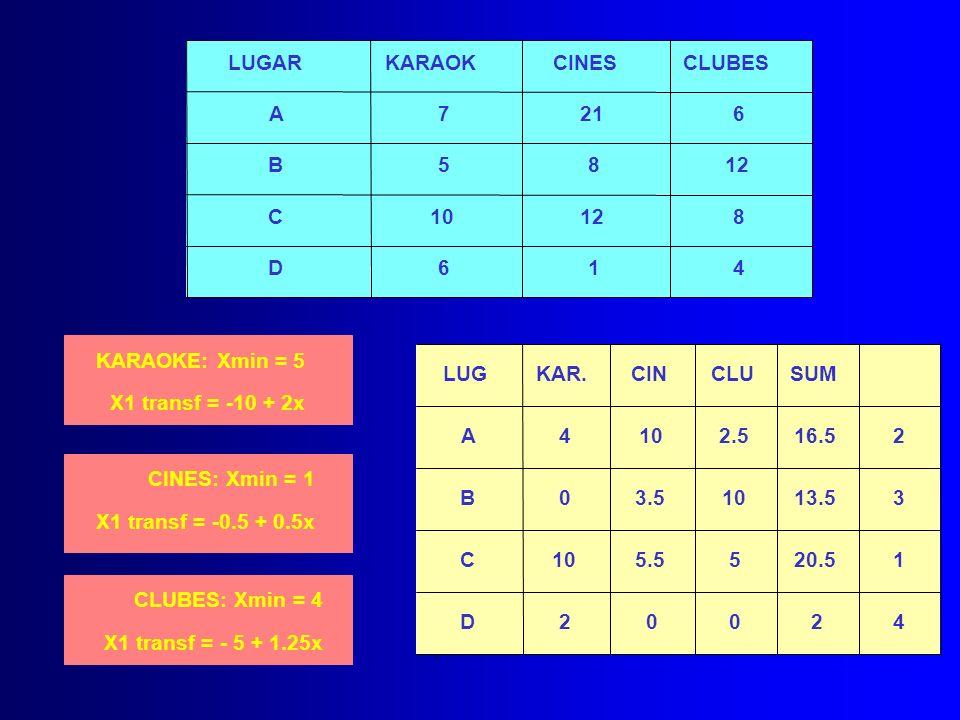 LUGAR KARAOK. CINES. CLUBES. A. 7. 21. 6. B. 5. 8. 12. C. 10. D. 1. 4. KARAOKE: Xmin = 5.