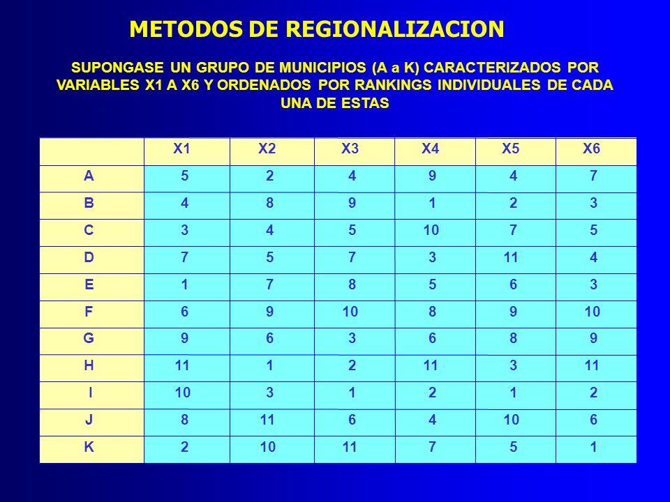 METODOS DE REGIONALIZACION