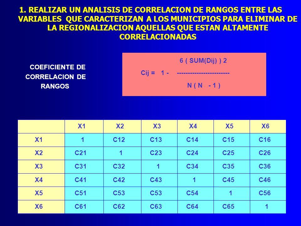 1. REALIZAR UN ANALISIS DE CORRELACION DE RANGOS ENTRE LAS VARIABLES QUE CARACTERIZAN A LOS MUNICIPIOS PARA ELIMINAR DE LA REGIONALIZACION AQUELLAS QUE ESTAN ALTAMENTE CORRELACIONADAS
