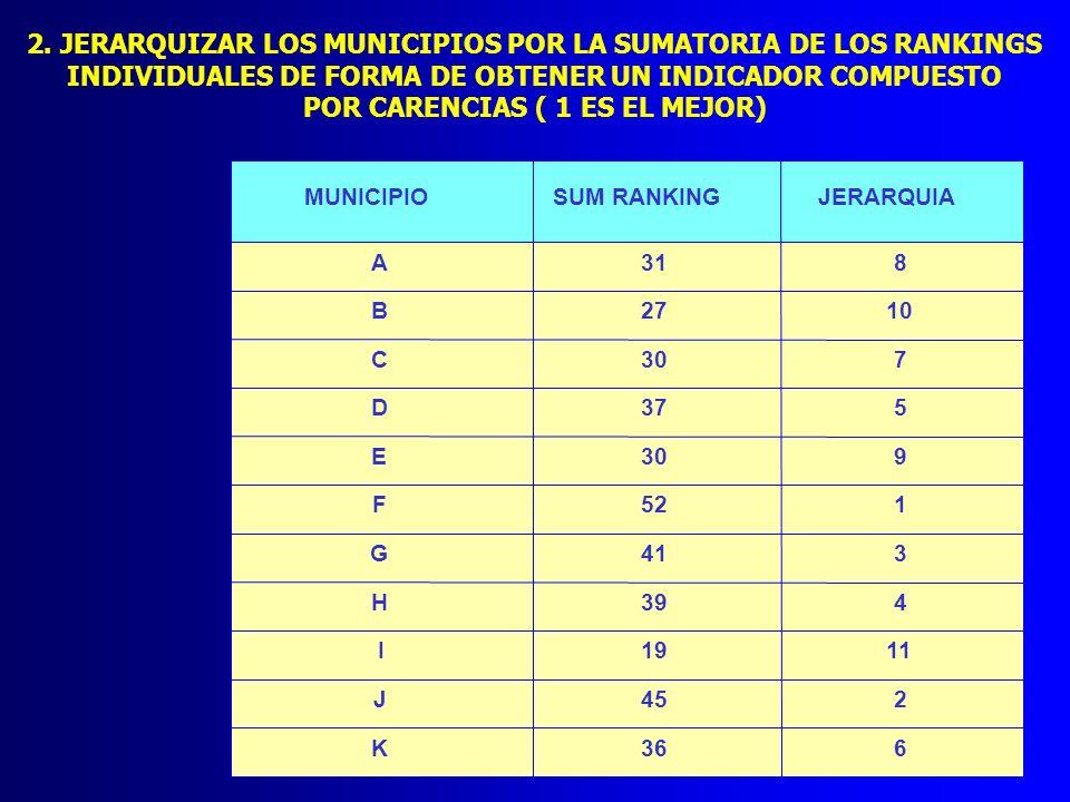 2. JERARQUIZAR LOS MUNICIPIOS POR LA SUMATORIA DE LOS RANKINGS