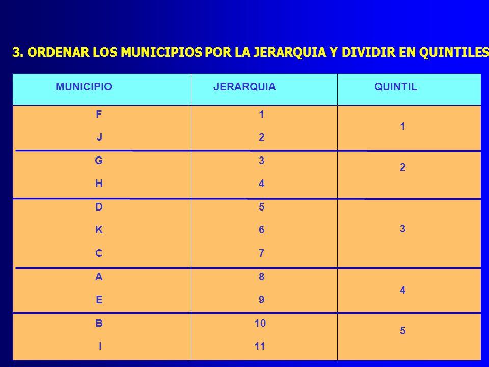 3. ORDENAR LOS MUNICIPIOS POR LA JERARQUIA Y DIVIDIR EN QUINTILES