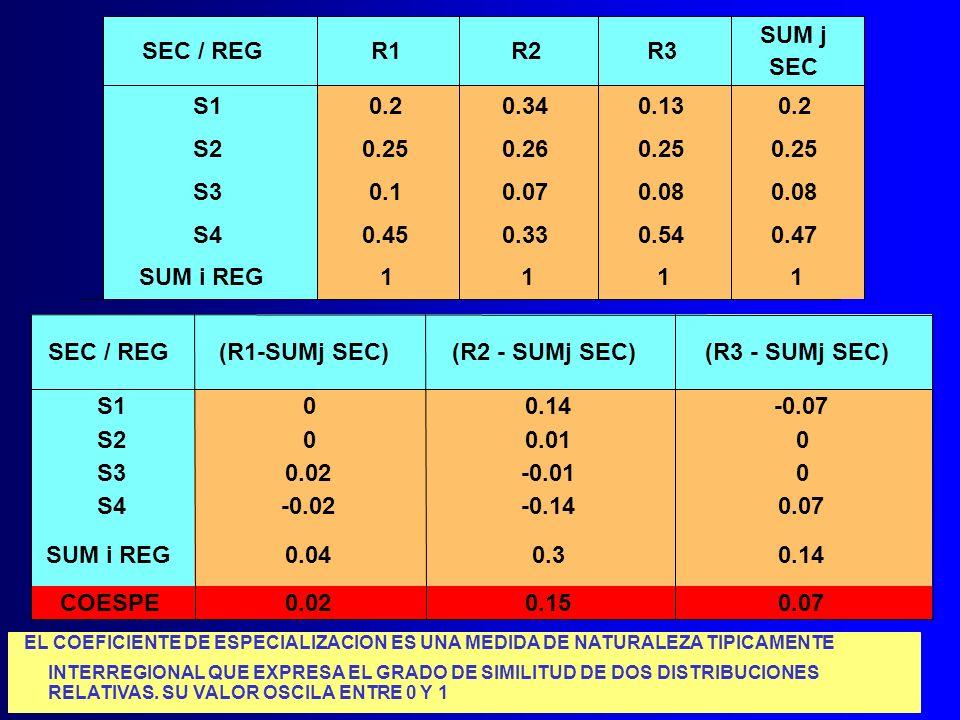 SUM j SEC / REG. R1. R2. R3. SEC. S1. 0.2. 0.34. 0.13. 0.2. S2. 0.25. 0.26. 0.25. 0.25.