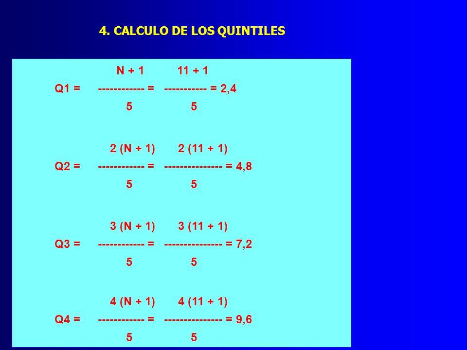 4. CALCULO DE LOS QUINTILES