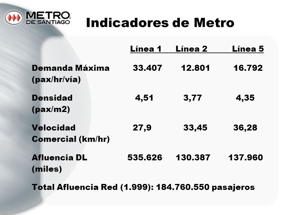 Indicadores de Metro Línea 1 Línea 2 Línea 5