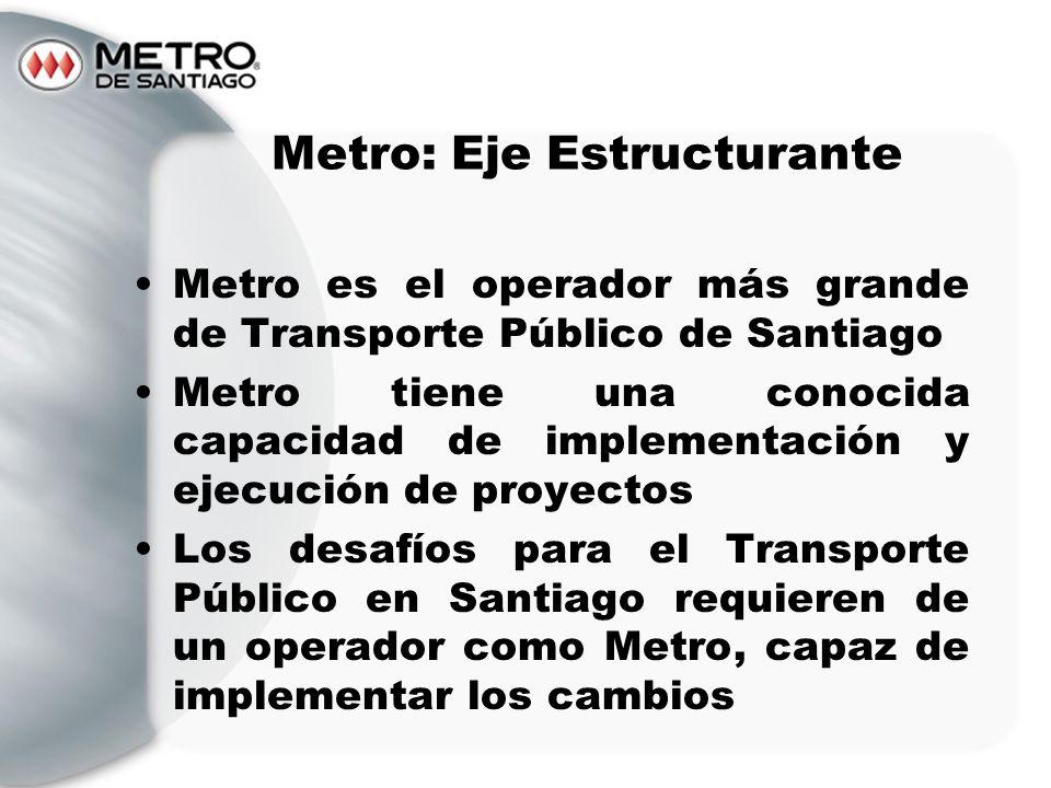 Metro: Eje Estructurante