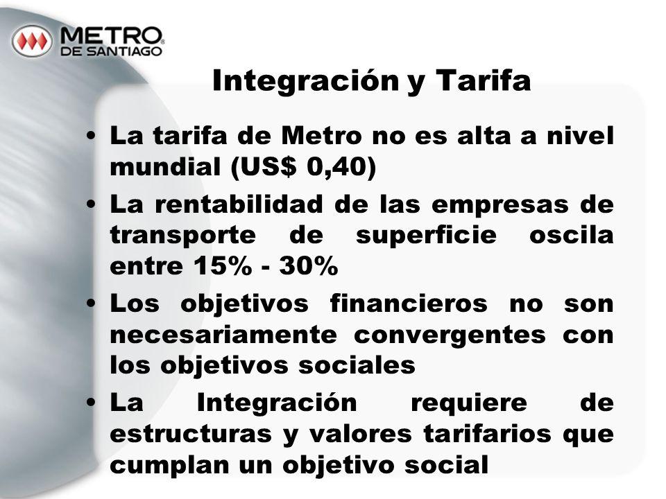 Integración y Tarifa La tarifa de Metro no es alta a nivel mundial (US$ 0,40)
