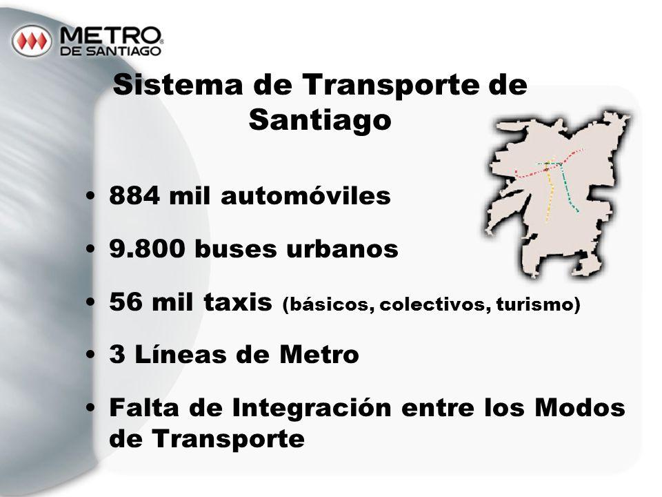 Sistema de Transporte de Santiago