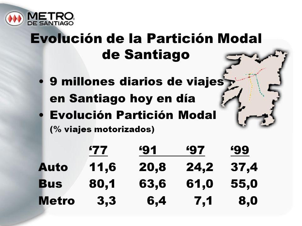 Evolución de la Partición Modal de Santiago
