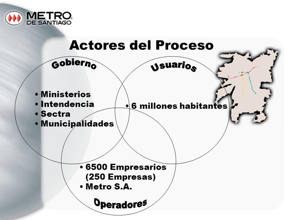 Actores del Proceso Gobierno Usuarios Ministerios Intendencia Sectra