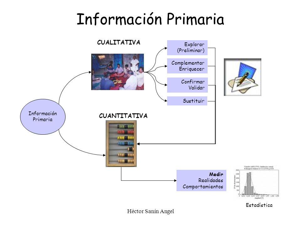 Información Primaria CUALITATIVA CUANTITATIVA Héctor Sanín Angel