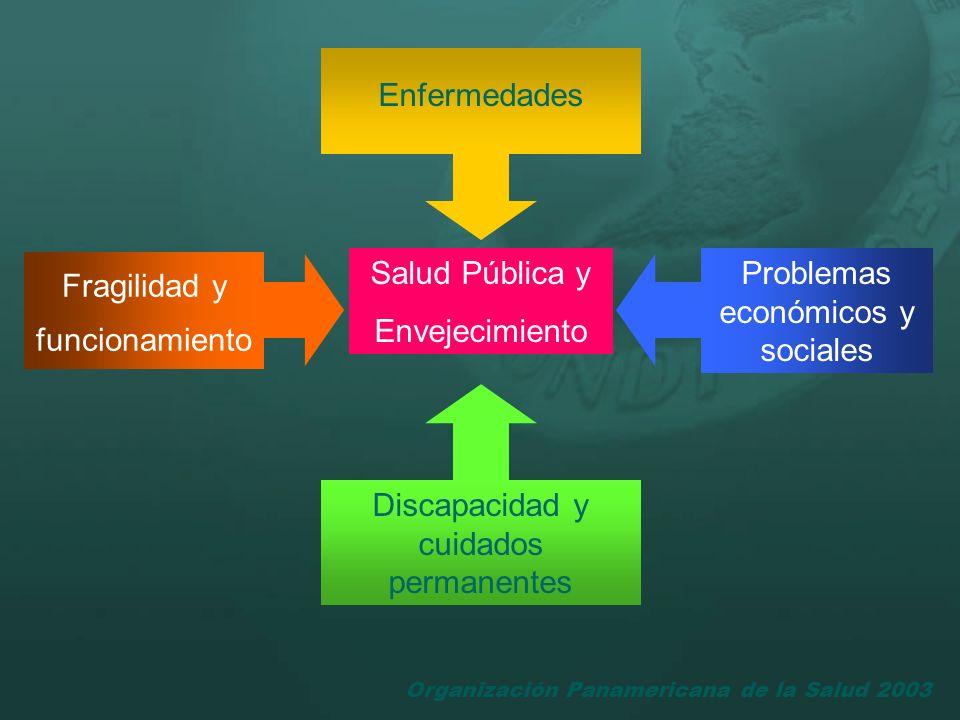 Fragilidad y funcionamiento Problemas económicos y sociales