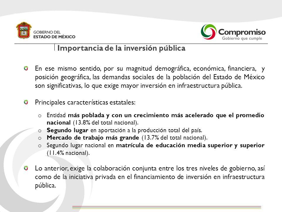 Importancia de la inversión pública