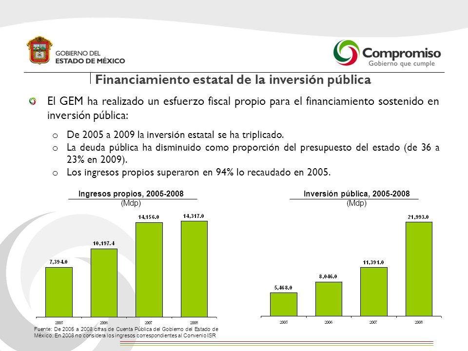 Financiamiento estatal de la inversión pública