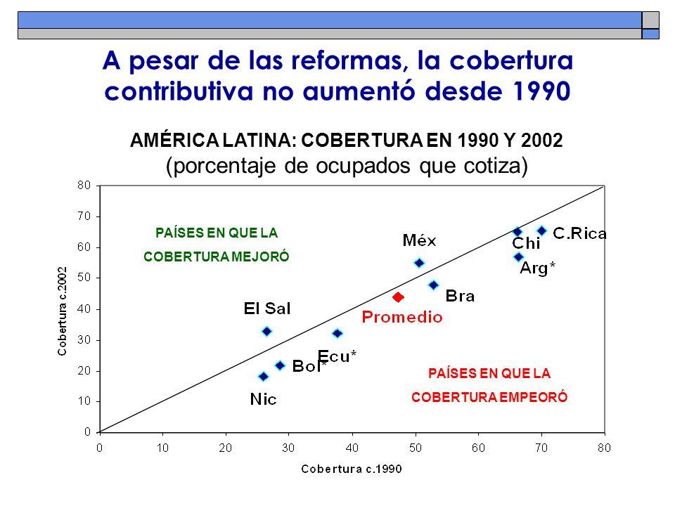 A pesar de las reformas, la cobertura contributiva no aumentó desde 1990