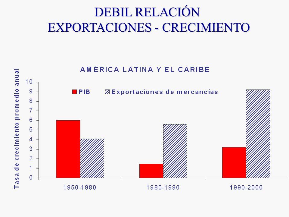 DEBIL RELACIÓN EXPORTACIONES - CRECIMIENTO
