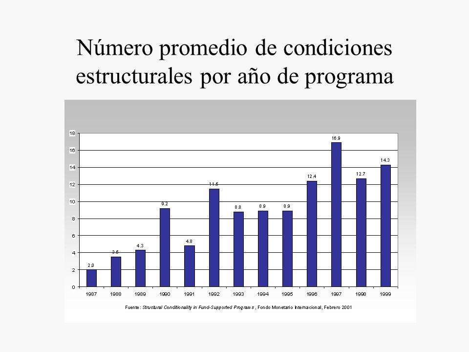 Número promedio de condiciones estructurales por año de programa